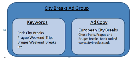 City Breaks Ad Group