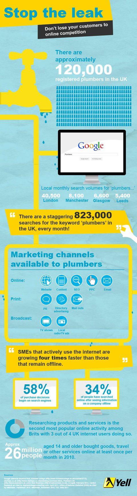 Plumbers Infographic