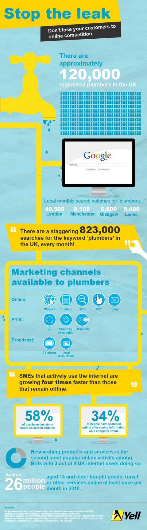 Plumbers Infographic