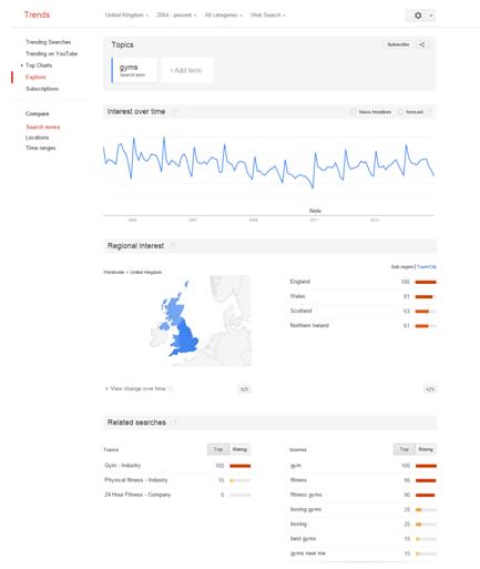 Seasonal PPC Google Trends