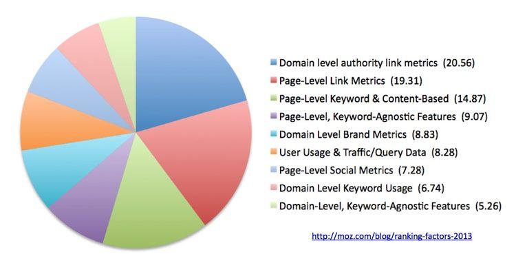 Link building diagram % of ranking based on link building