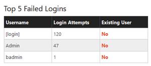 failed wordpress logins