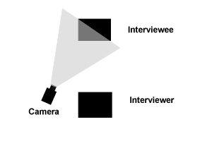 interview positions