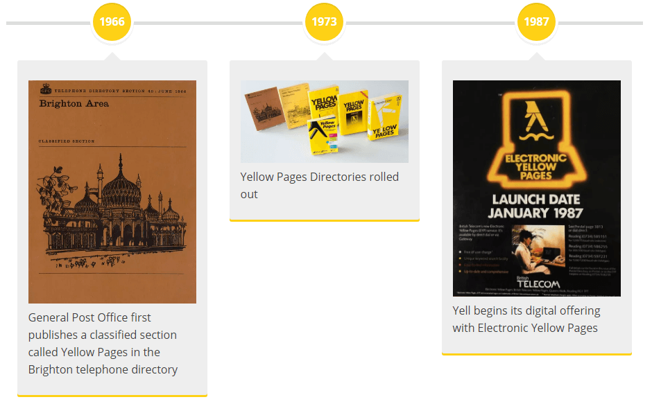 Yell timeline 1966, 1973, 1987