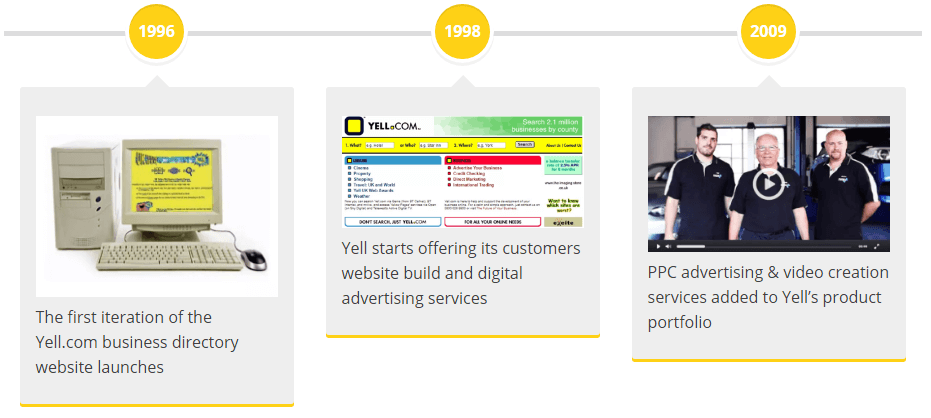 Yell timeline 1996, 1998, 2009