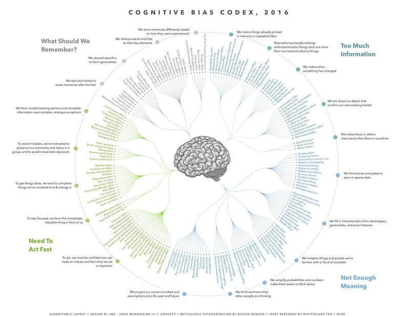 Cognitive biases graphic