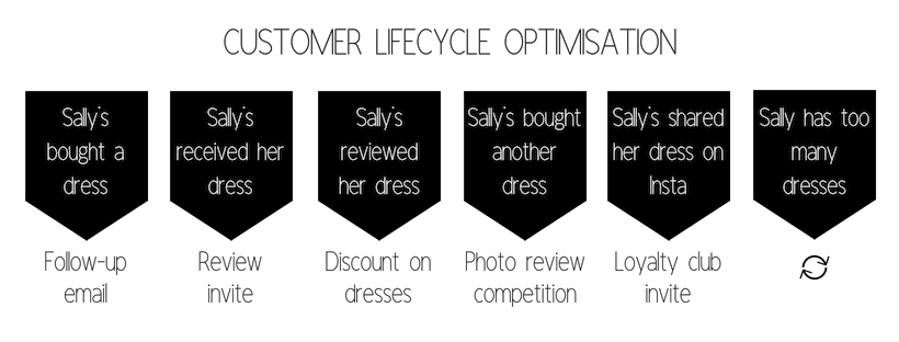 A diagram of the stages a customer might go through and how we can get the most from each stage