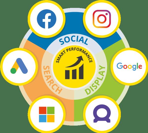Smart Performance - Social - Display - Search